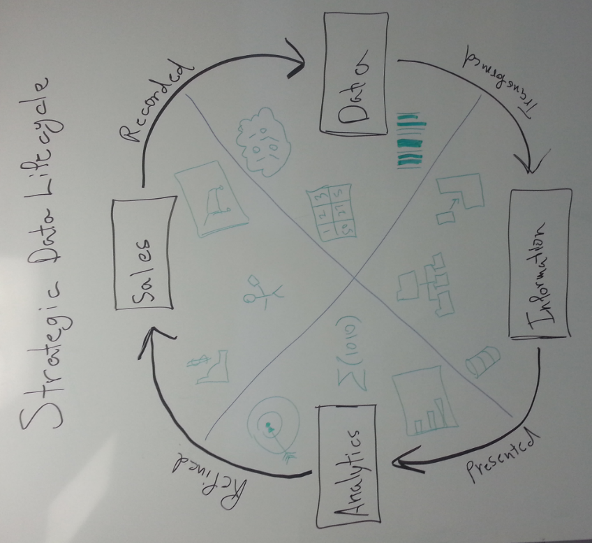 Strategic Data Lifecycle - whiteboard