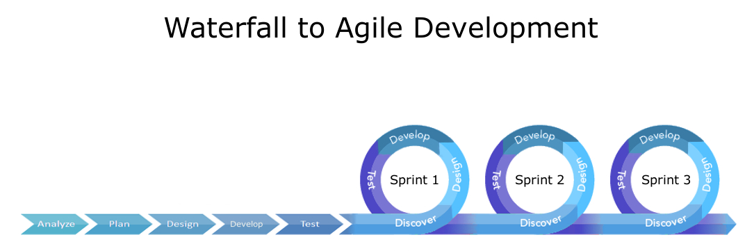 Waterfall chart 2013 for When to use agile vs waterfall