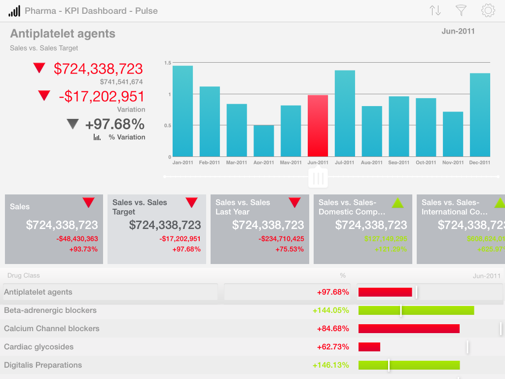 Roambi Analytics 7 Dashboard View